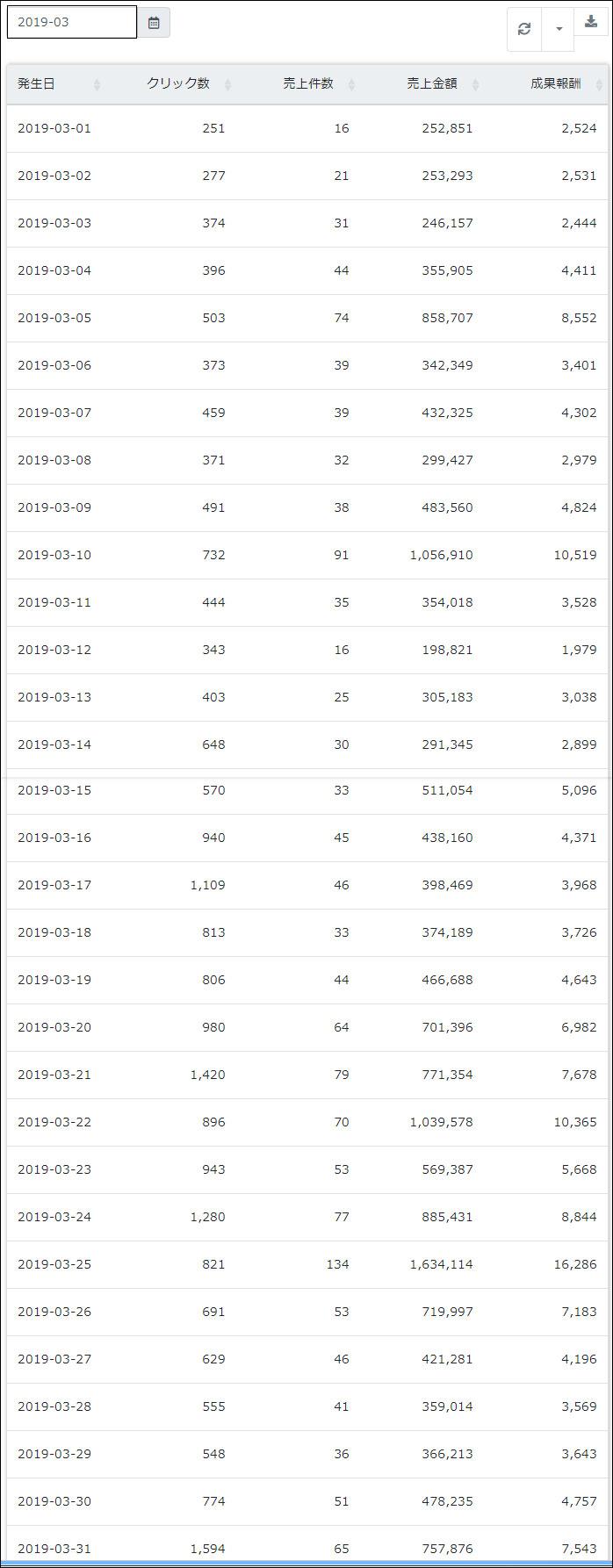 楽天アフィリエイト 新制度の売上 比較