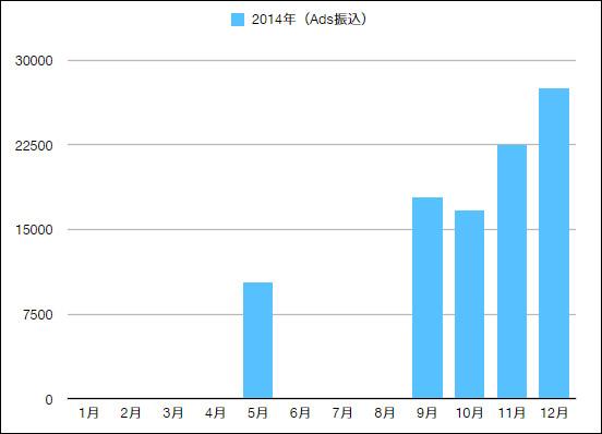 2014年アドセンス収益