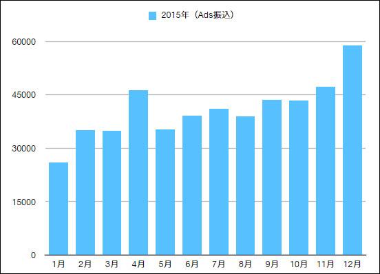 2015年アドセンス収益