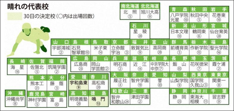 夏の甲子園2019 トーナメント表